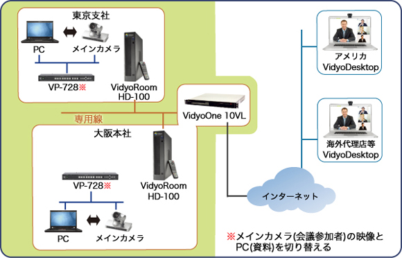 ウェブ会議・テレビ会議システム ネットワーク図
