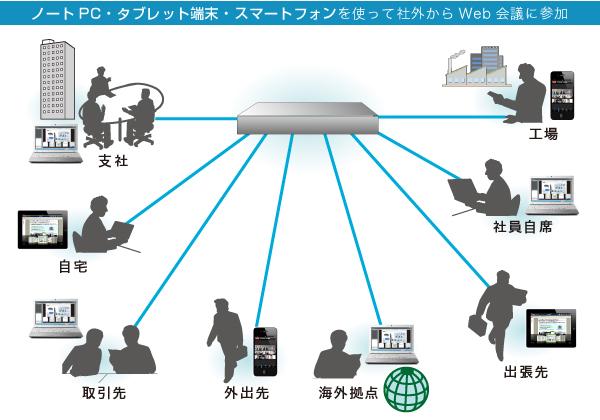 ノートPC・タブレット端末・スマートフォンを使って社外から参加
