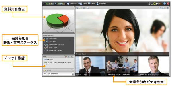 カンファレンスサービス:PCの接続イメージ