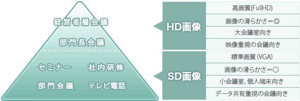 HD/SD画質を使い分け