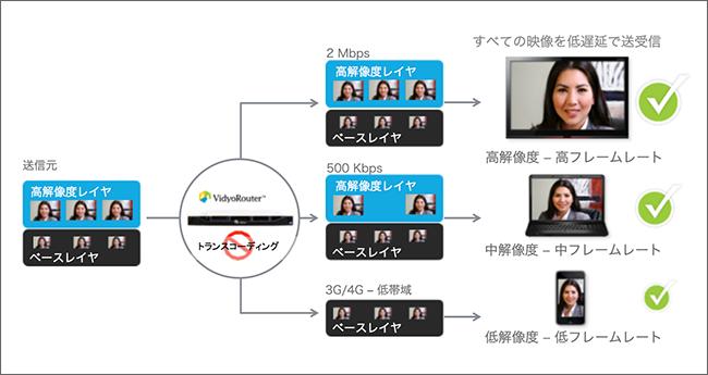 デバイスやネットワーク環境に柔軟に対応