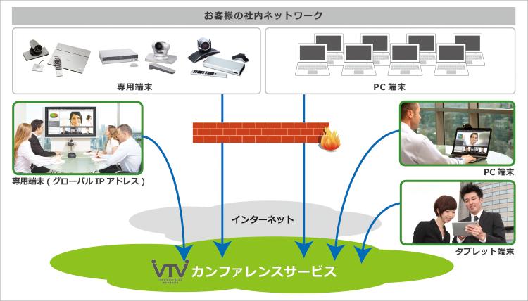 カンファレンスサービス:システム構成イメージ