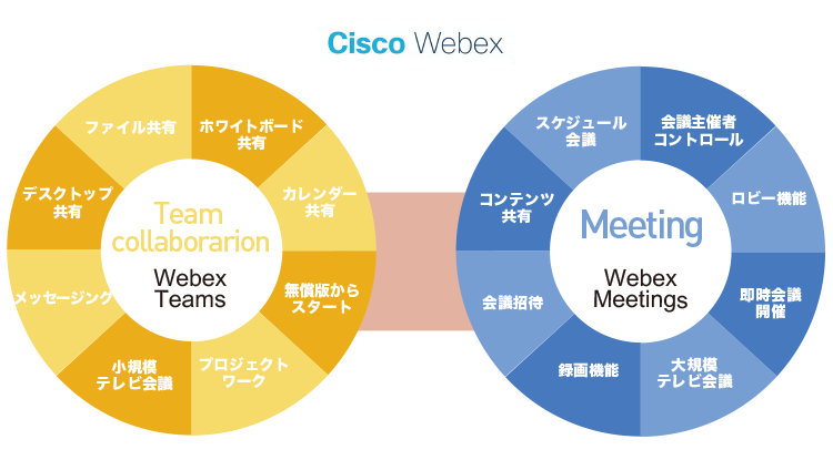 クラウド型Web会議 Cisco Webexのご紹介 – VTVジャパンのWeb会議