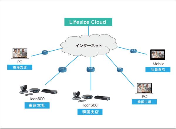 電子機器商社 テレビ会議ネットワーク