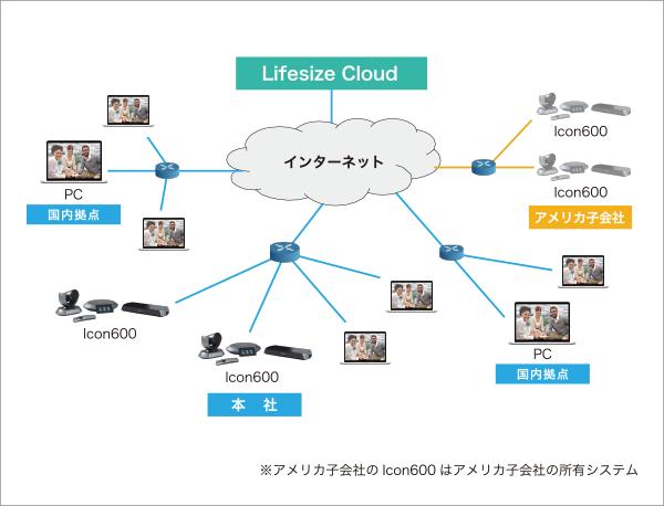 ゲーム制作会社 テレビ会議ネットワーク