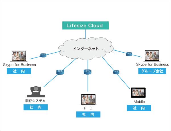 ICTコンサルティング会社 テレビ会議ネットワーク