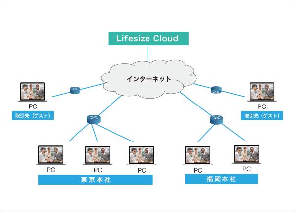経営コンサルティング会社 テレビ会議ネットワーク