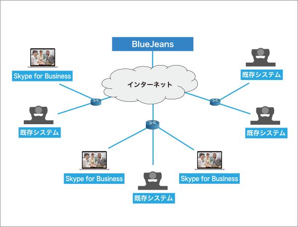 造船会社 テレビ会議ネットワーク