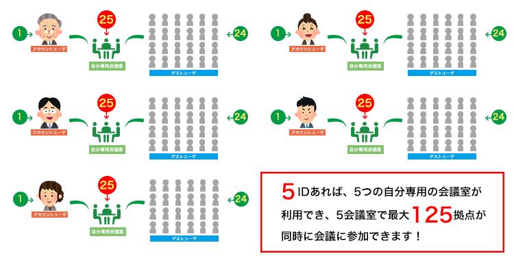 専用会議室5会議室で最大125拠点が同時接続可能