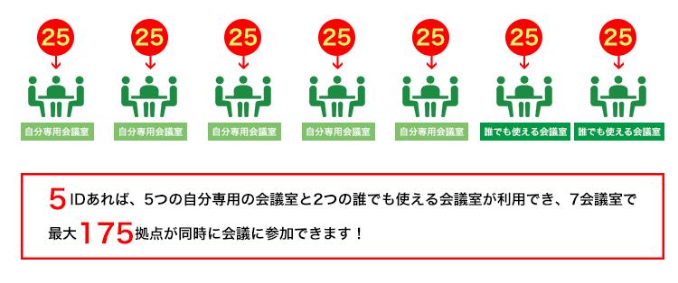 Lifesize Cloud Core5は7会議室で最大175拠点が同時接続可能