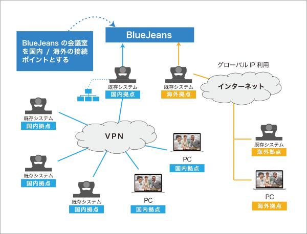 Webコンサルティング会社 テレビ会議ネットワーク